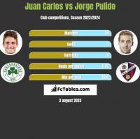 Juan Carlos vs Jorge Pulido h2h player stats