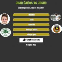 Juan Carlos vs Josue h2h player stats