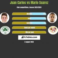 Juan Carlos vs Mario Suarez h2h player stats
