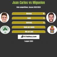 Juan Carlos vs Miguelon h2h player stats