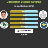 Juan Carlos vs David Carmona h2h player stats