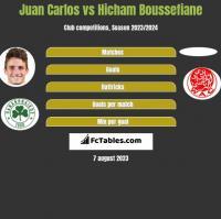Juan Carlos vs Hicham Boussefiane h2h player stats