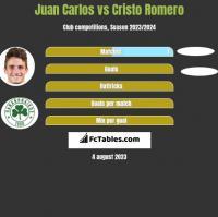 Juan Carlos vs Cristo Romero h2h player stats