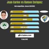 Juan Carlos vs Ramon Enriquez h2h player stats