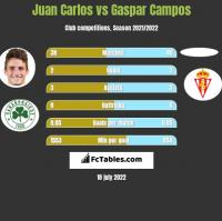 Juan Carlos vs Gaspar Campos h2h player stats