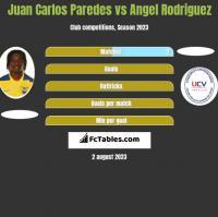 Juan Carlos Paredes vs Angel Rodriguez h2h player stats