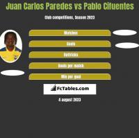 Juan Carlos Paredes vs Pablo Cifuentes h2h player stats