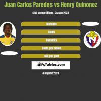 Juan Carlos Paredes vs Henry Quinonez h2h player stats