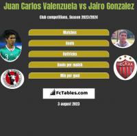 Juan Carlos Valenzuela vs Jairo Gonzalez h2h player stats