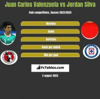 Juan Carlos Valenzuela vs Jordan Silva h2h player stats