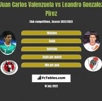 Juan Carlos Valenzuela vs Leandro Gonzalez Pirez h2h player stats