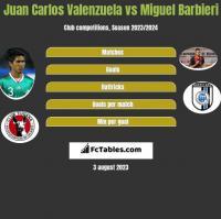 Juan Carlos Valenzuela vs Miguel Barbieri h2h player stats