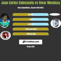 Juan Carlos Valenzuela vs Omar Mendoza h2h player stats