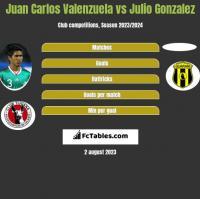 Juan Carlos Valenzuela vs Julio Gonzalez h2h player stats
