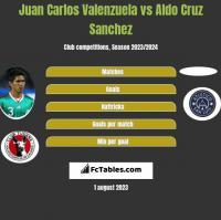Juan Carlos Valenzuela vs Aldo Cruz Sanchez h2h player stats