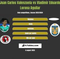 Juan Carlos Valenzuela vs Vladimir Eduardo Lorona Aguilar h2h player stats