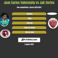 Juan Carlos Valenzuela vs Jair Cortes h2h player stats