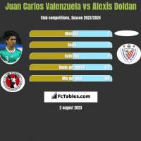 Juan Carlos Valenzuela vs Alexis Doldan h2h player stats