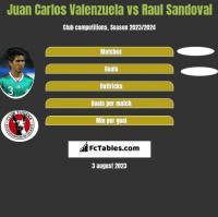 Juan Carlos Valenzuela vs Raul Sandoval h2h player stats