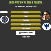 Juan Castro vs Erick Aguirre h2h player stats