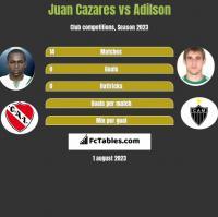 Juan Cazares vs Adilson h2h player stats