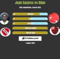 Juan Cazares vs Allan h2h player stats