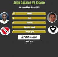 Juan Cazares vs Cicero h2h player stats