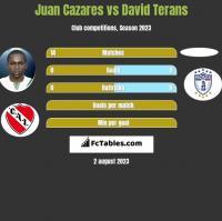 Juan Cazares vs David Terans h2h player stats