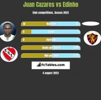 Juan Cazares vs Edinho h2h player stats