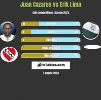 Juan Cazares vs Erik Lima h2h player stats