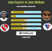 Juan Cazares vs Jose Welison h2h player stats