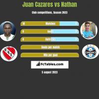 Juan Cazares vs Nathan h2h player stats