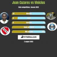 Juan Cazares vs Vinicius h2h player stats