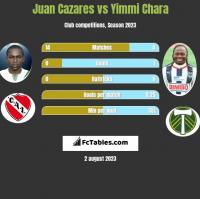 Juan Cazares vs Yimmi Chara h2h player stats