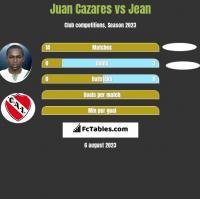 Juan Cazares vs Jean h2h player stats