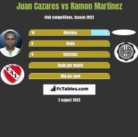 Juan Cazares vs Ramon Martinez h2h player stats