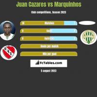 Juan Cazares vs Marquinhos h2h player stats