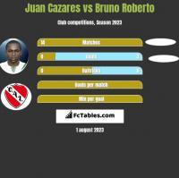 Juan Cazares vs Bruno Roberto h2h player stats
