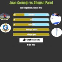 Juan Cornejo vs Alfonso Parot h2h player stats