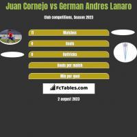 Juan Cornejo vs German Andres Lanaro h2h player stats