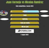 Juan Cornejo vs Nicolas Ramirez h2h player stats