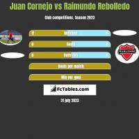 Juan Cornejo vs Raimundo Rebolledo h2h player stats