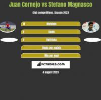 Juan Cornejo vs Stefano Magnasco h2h player stats