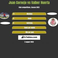 Juan Cornejo vs Valber Huerta h2h player stats