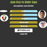 Juan Cruz vs Ander Capa h2h player stats