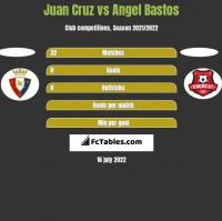 Juan Cruz vs Angel Bastos h2h player stats