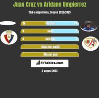Juan Cruz vs Aridane Umpierrez h2h player stats