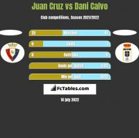 Juan Cruz vs Dani Calvo h2h player stats