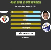 Juan Cruz vs David Simon h2h player stats