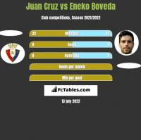 Juan Cruz vs Eneko Boveda h2h player stats